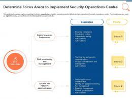 IT Security Operations Determine Focus Areas To Implement Security Operations Centre Ppt Picture
