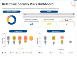 IT Security Operations Determine Security Risks Dashboard Ppt Powerpoint Summary Themes