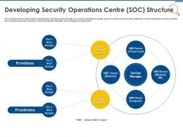 IT Security Operations Developing Security Operations Centre SOC Structure Ppt Layouts Example
