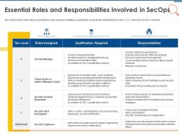 IT Security Operations Essential Roles And Responsibilities Involved In Secops Ppt Pictures Portfolio