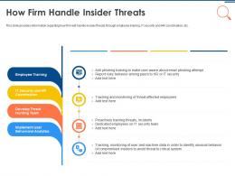IT Security Operations How Firm Handle Insider Threats Ppt Powerpoint File Gallery