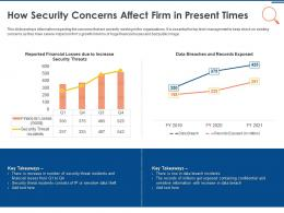 IT Security Operations How Security Concerns Affect Firm In Present Times Ppt Templates