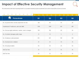IT Security Operations Impact Of Effective Security Management Ppt Powerpoint Images