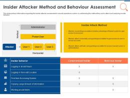 IT Security Operations Insider Attacker Method And Behaviour Assessment Ppt Graphics Tutorials