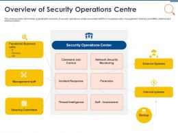 IT Security Operations Overview Of Security Operations Centre Ppt Powerpoint Slides Structure