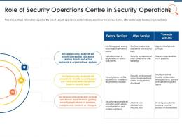 IT Security Operations Role Of Security Operations Centre In Security Operations Ppt File Picture