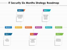 IT Security Six Months Strategy Roadmap