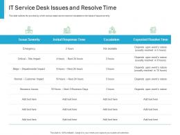 IT service Desk Issues And Resolve Time Effective IT service Excellence Ppt Powerpoint Example