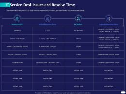 IT Service Desk Issues And Resolve Time Ppt Powerpoint Presentation Summary Background