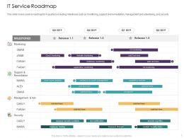 It Service Roadmap Security Management Ppt Powerpoint Presentation Visual Aids Model