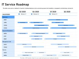 It Service Roadmap Support Remediation Ppt Powerpoint Presentation Professional
