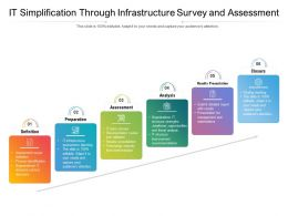 IT Simplification Through Infrastructure Survey And Assessment