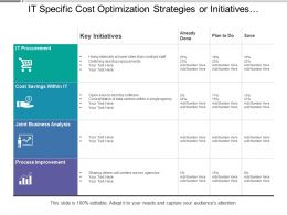 It Specific Cost Optimization Strategies Or Initiatives Covering Cost Saving And Process Improvement