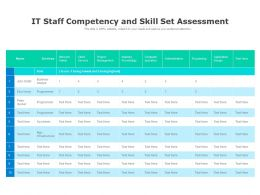 IT Staff Competency And Skill Set Assessment
