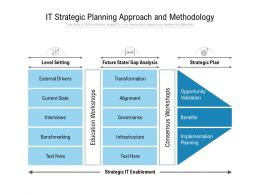 IT Strategic Planning Approach And Methodology