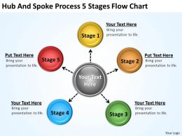 It Strategy Consulting Process 5 Stages Flow Chart Powerpoint Templates Ppt Backgrounds For Slides 0523
