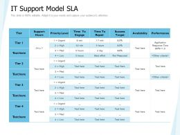 IT Support Model SLA