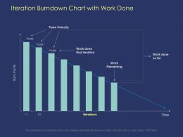 Iteration Burndown Chart With Work Done