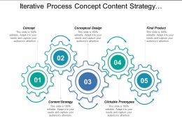Iterative Process Concept Content Strategy And Conceptual Design