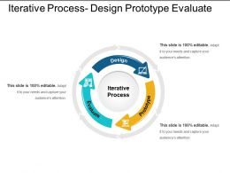 Iterative Process Design Prototype Evaluate