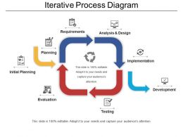 Iterative Process Diagram