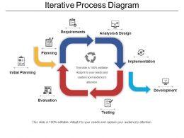 iterative_process_diagram_Slide01