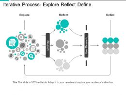 Iterative Process Explore Reflect Define