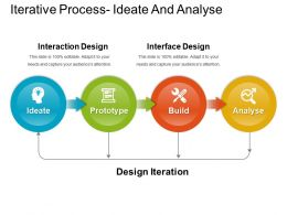 Iterative Process Ideate And Analyse