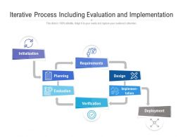 Iterative Process Including Evaluation And Implementation