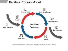Iterative Process Model