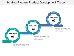 Iterative Process Product Development Three Phase In Circular Manner