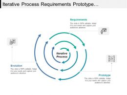 Iterative Process Requirements Prototype And Evaluation