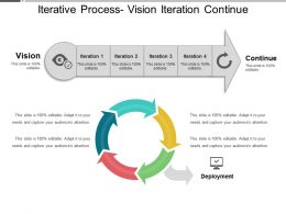 Iterative Process Vision Iteration Continue
