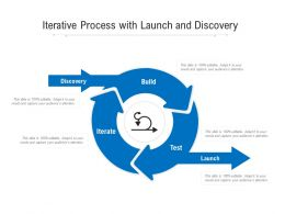 Iterative Process With Launch And Discovery