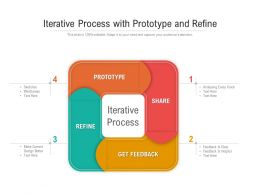 Iterative Process With Prototype And Refine