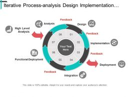 Iterative Processanalysis Design Implementation Integration And Functional Deployment