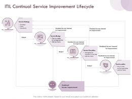 ITIL Continual Service Improvement Lifecycle Output Ppt Powerpoint Presentation Icon Layouts