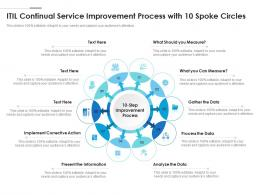 ITIL Continual Service Improvement Process With 10 Spoke Circles