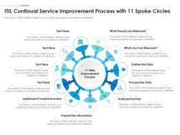 ITIL Continual Service Improvement Process With 11 Spoke Circles
