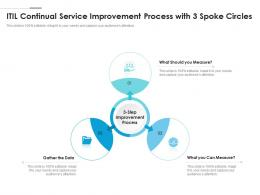 ITIL Continual Service Improvement Process With 3 Spoke Circles