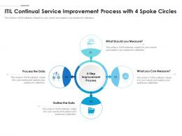 ITIL Continual Service Improvement Process With 4 Spoke Circles