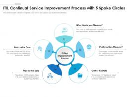 ITIL Continual Service Improvement Process With 5 Spoke Circles