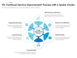 ITIL Continual Service Improvement Process With 6 Spoke Circles