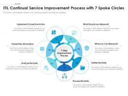 ITIL Continual Service Improvement Process With 7 Spoke Circles