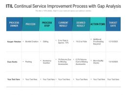 ITIL Continual Service Improvement Process With Gap Analysis