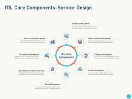 Itil Core Components Service Design Management Ppt Powerpoint Presentation Diagrams