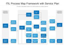 ITIL Process Map Framework With Service Plan