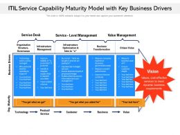 ITIL Service Capability Maturity Model With Key Business Drivers