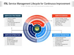 ITIL Service Management Lifecycle For Continuous Improvement