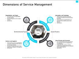 ITIL Service Management Overview Dimensions Of Service Management Ppt Ideas Graphics Template